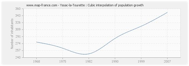 Yssac-la-Tourette : Cubic interpolation of population growth
