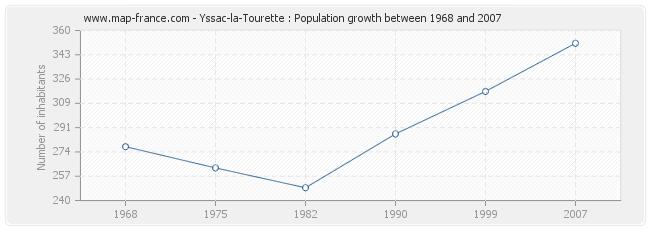 Population Yssac-la-Tourette