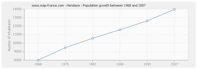 Hendaye France Map.Population Hendaye Statistics Of Hendaye 64700