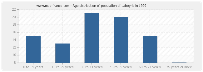 Age distribution of population of Labeyrie in 1999
