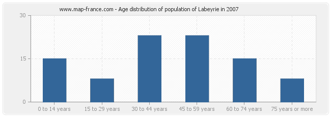 Age distribution of population of Labeyrie in 2007