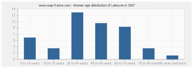 Women age distribution of Labeyrie in 2007