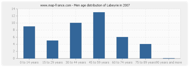 Men age distribution of Labeyrie in 2007