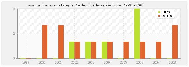 Labeyrie : Number of births and deaths from 1999 to 2008