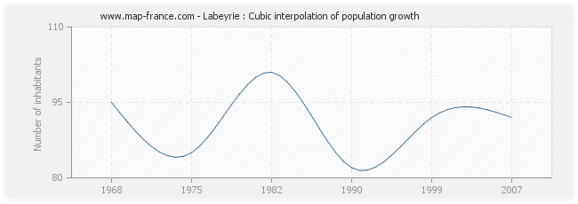 Labeyrie : Cubic interpolation of population growth