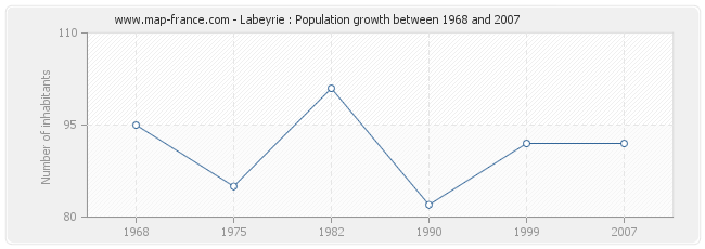 Population Labeyrie