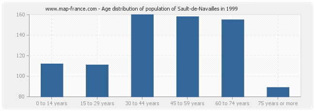 Age distribution of population of Sault-de-Navailles in 1999