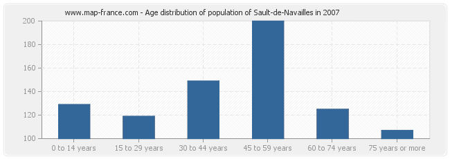 Age distribution of population of Sault-de-Navailles in 2007