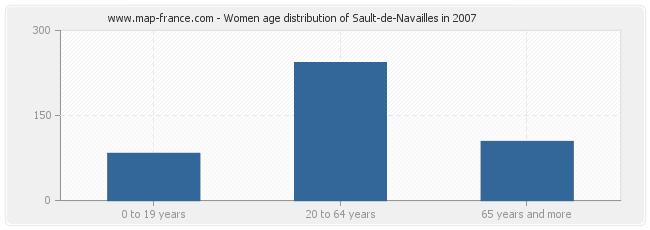 Women age distribution of Sault-de-Navailles in 2007