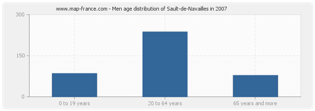 Men age distribution of Sault-de-Navailles in 2007