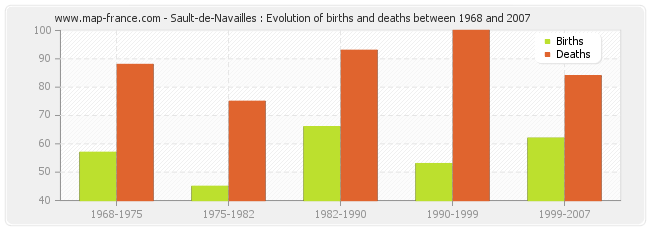 Sault-de-Navailles : Evolution of births and deaths between 1968 and 2007