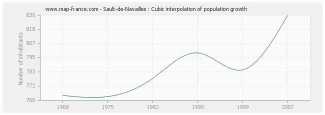 Sault-de-Navailles : Cubic interpolation of population growth