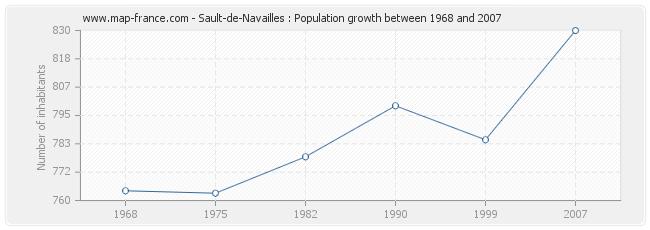 Population Sault-de-Navailles