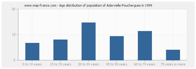 Age distribution of population of Adervielle-Pouchergues in 1999
