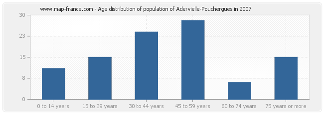 Age distribution of population of Adervielle-Pouchergues in 2007