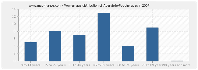 Women age distribution of Adervielle-Pouchergues in 2007