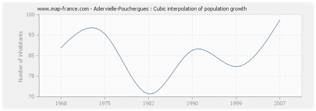 Adervielle-Pouchergues : Cubic interpolation of population growth