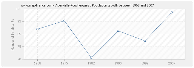 Population Adervielle-Pouchergues