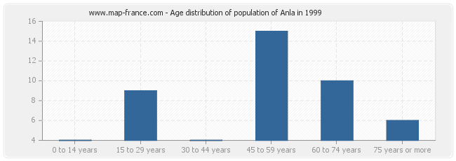 Age distribution of population of Anla in 1999