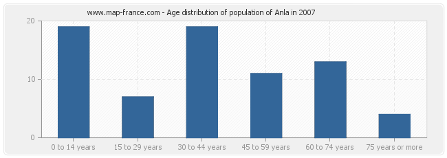 Age distribution of population of Anla in 2007