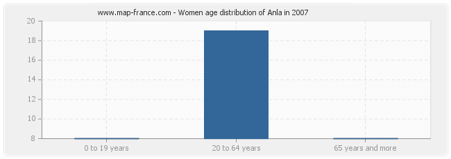 Women age distribution of Anla in 2007