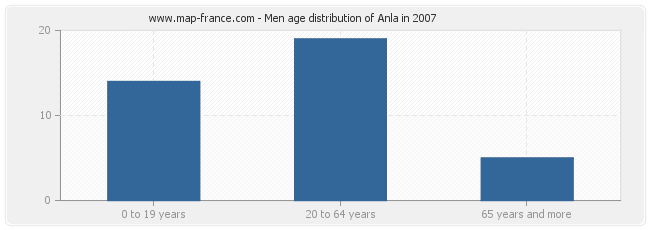 Men age distribution of Anla in 2007