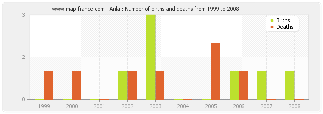 Anla : Number of births and deaths from 1999 to 2008