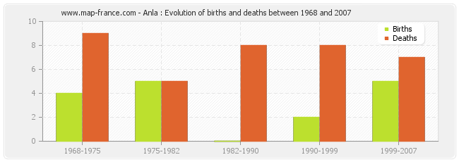 Anla : Evolution of births and deaths between 1968 and 2007
