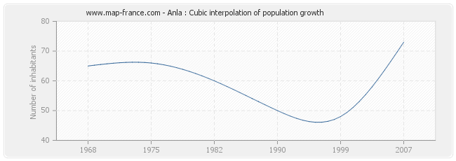 Anla : Cubic interpolation of population growth