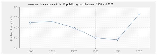 Population Anla