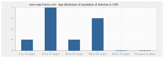 Age distribution of population of Antichan in 1999