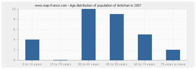 Age distribution of population of Antichan in 2007