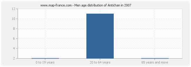 Men age distribution of Antichan in 2007