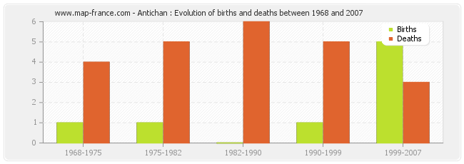 Antichan : Evolution of births and deaths between 1968 and 2007