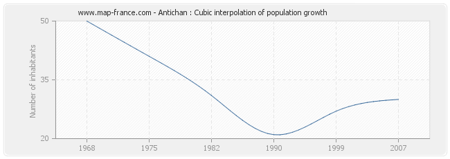 Antichan : Cubic interpolation of population growth