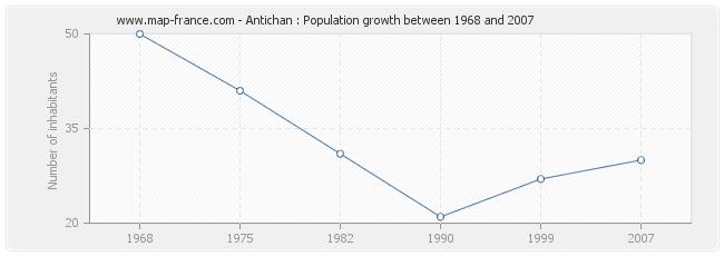 Population Antichan