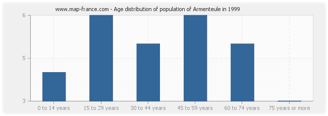 Age distribution of population of Armenteule in 1999