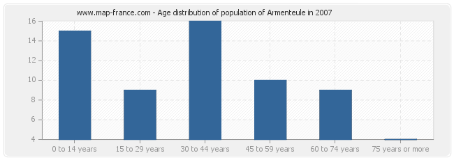 Age distribution of population of Armenteule in 2007