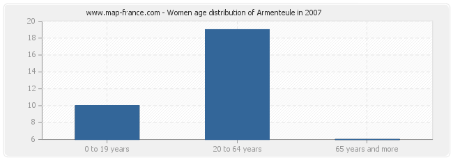 Women age distribution of Armenteule in 2007