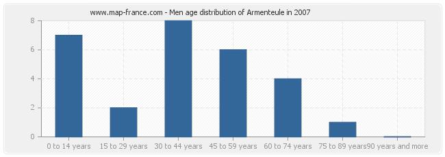Men age distribution of Armenteule in 2007