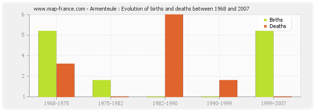 Armenteule : Evolution of births and deaths between 1968 and 2007