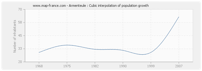 Armenteule : Cubic interpolation of population growth
