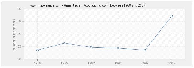 Population Armenteule