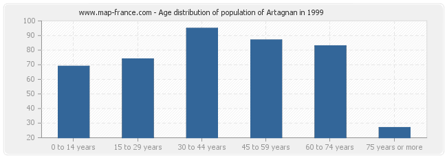 Age distribution of population of Artagnan in 1999