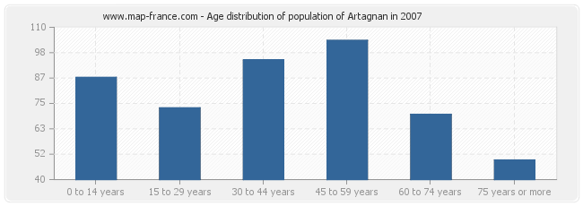 Age distribution of population of Artagnan in 2007