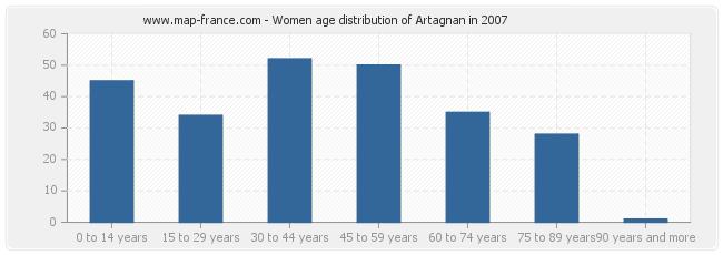 Women age distribution of Artagnan in 2007