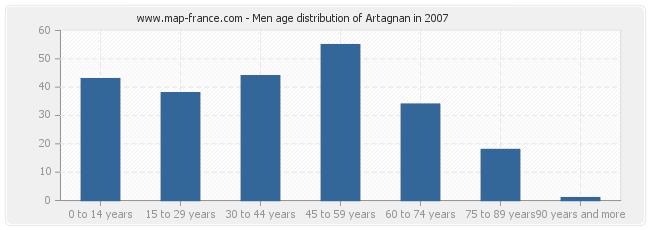 Men age distribution of Artagnan in 2007