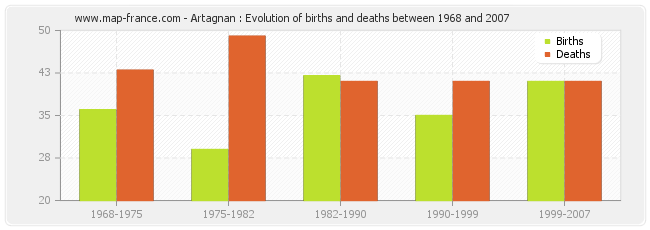 Artagnan : Evolution of births and deaths between 1968 and 2007