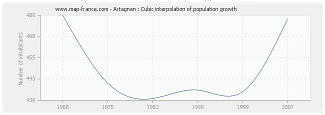 Artagnan : Cubic interpolation of population growth