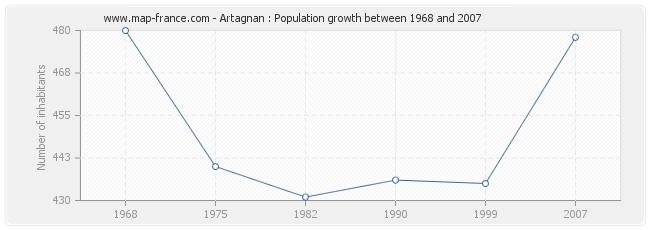Population Artagnan
